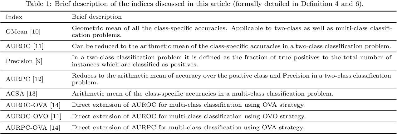 Figure 1 for Appropriateness of Performance Indices for Imbalanced Data Classification: An Analysis