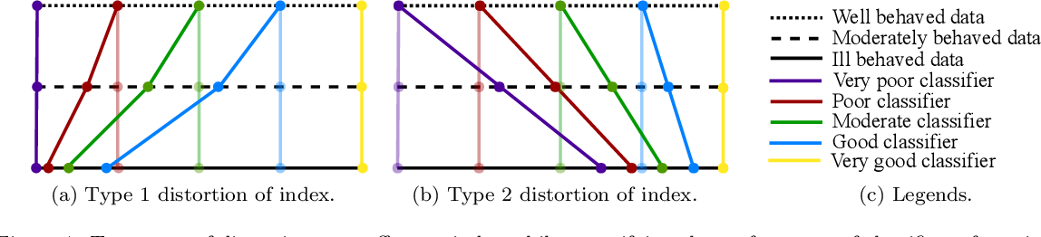 Figure 2 for Appropriateness of Performance Indices for Imbalanced Data Classification: An Analysis