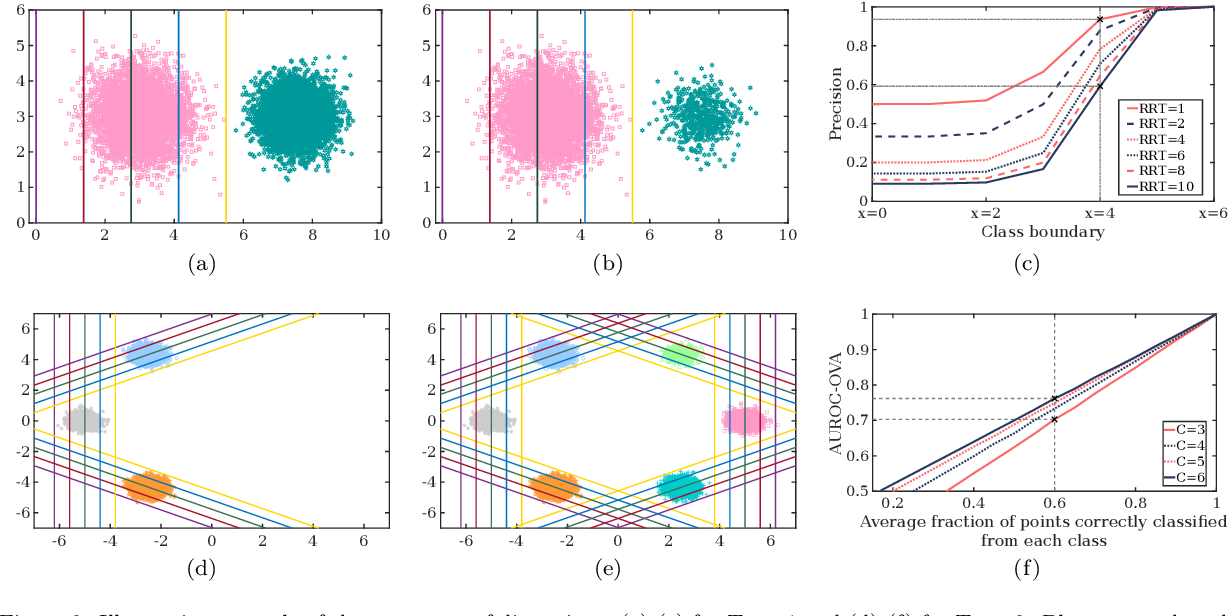 Figure 3 for Appropriateness of Performance Indices for Imbalanced Data Classification: An Analysis