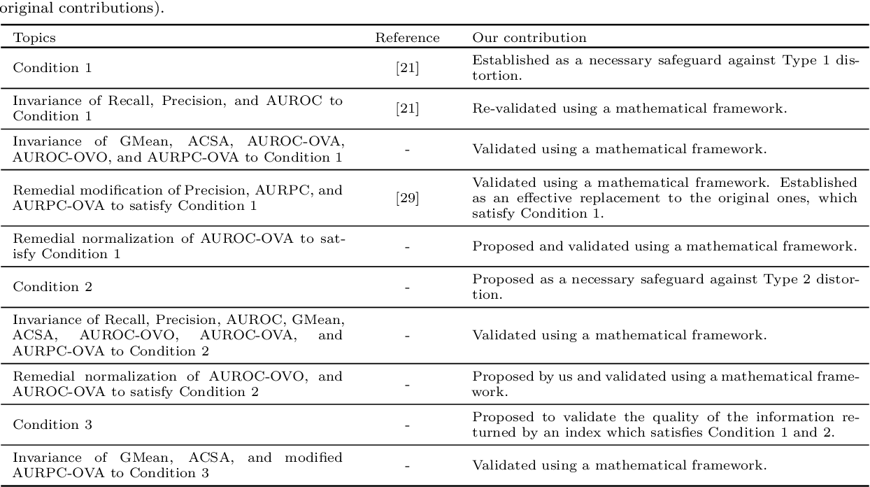 Figure 4 for Appropriateness of Performance Indices for Imbalanced Data Classification: An Analysis