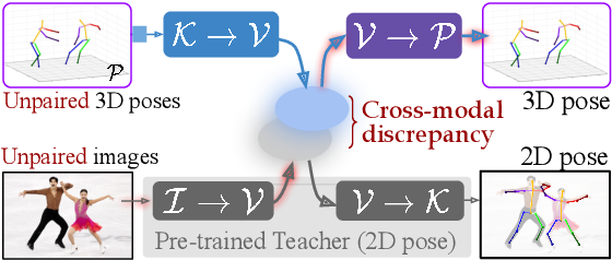 Figure 1 for Unsupervised Cross-Modal Alignment for Multi-Person 3D Pose Estimation