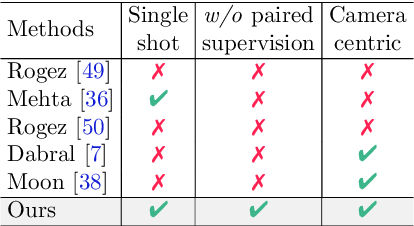 Figure 2 for Unsupervised Cross-Modal Alignment for Multi-Person 3D Pose Estimation