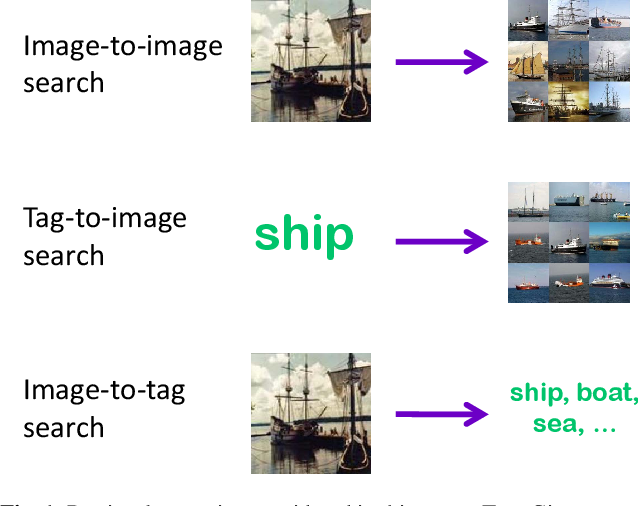 Figure 1 for A Multi-View Embedding Space for Modeling Internet Images, Tags, and their Semantics