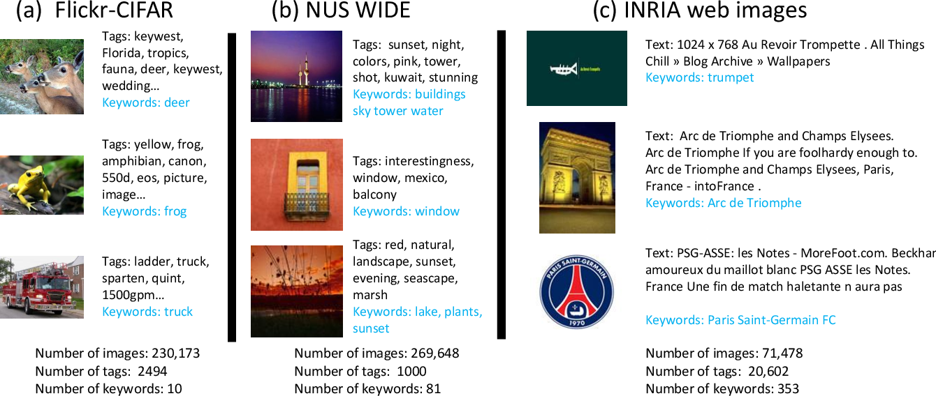 Figure 3 for A Multi-View Embedding Space for Modeling Internet Images, Tags, and their Semantics