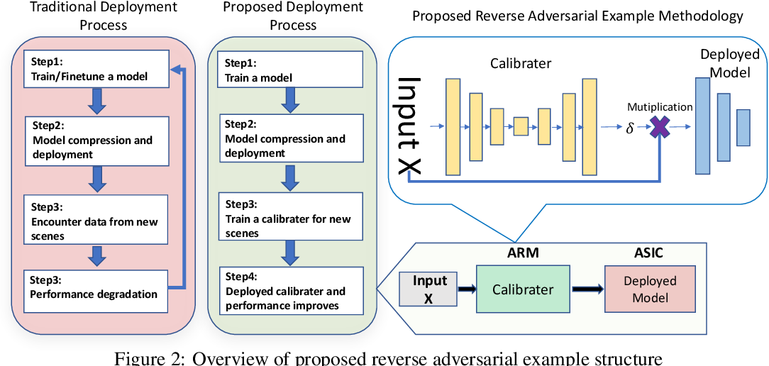 Figure 3 for Brain-inspired reverse adversarial examples