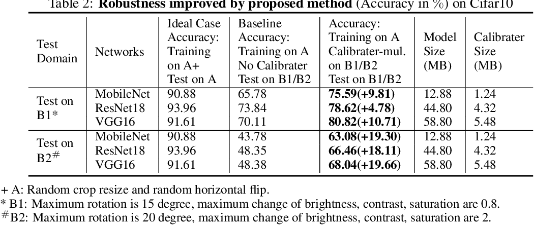 Figure 4 for Brain-inspired reverse adversarial examples