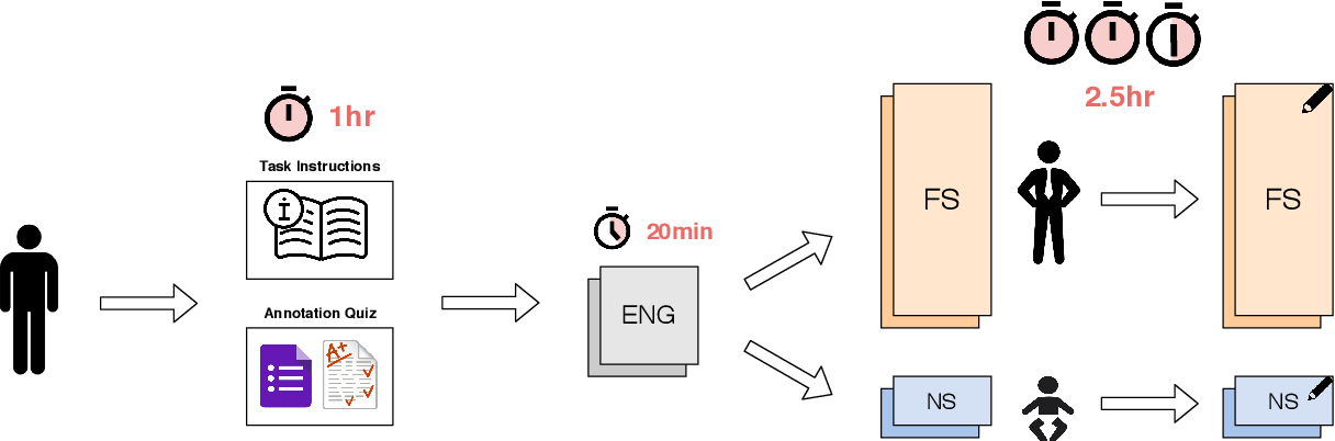 Figure 3 for Building Low-Resource NER Models Using Non-Speaker Annotation