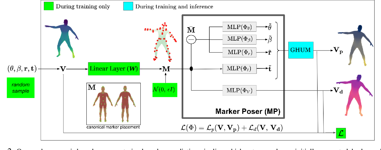 Figure 2 for THUNDR: Transformer-based 3D HUmaN Reconstruction with Markers