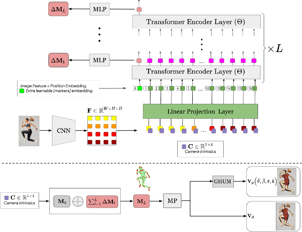 Figure 4 for THUNDR: Transformer-based 3D HUmaN Reconstruction with Markers