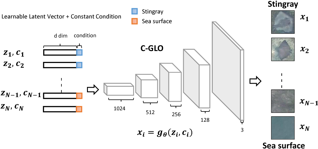 Figure 4 for Stingray Detection of Aerial Images Using Augmented Training Images Generated by A Conditional Generative Model