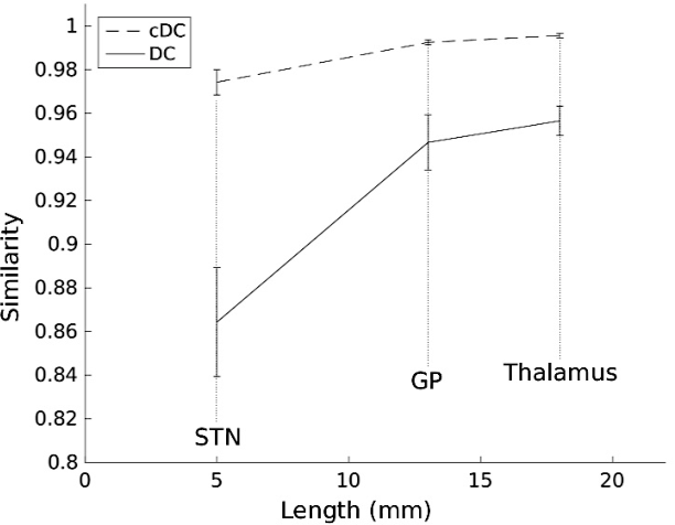 Figure 3 for Continuous Dice Coefficient: a Method for Evaluating Probabilistic Segmentations