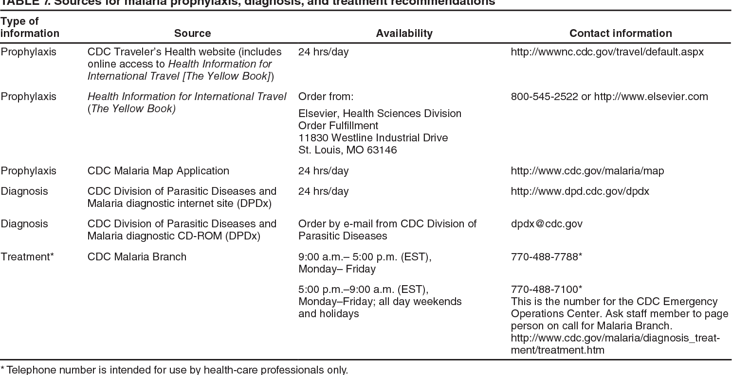 Table 7 from Malaria surveillance - United States, 2008. - Semantic on