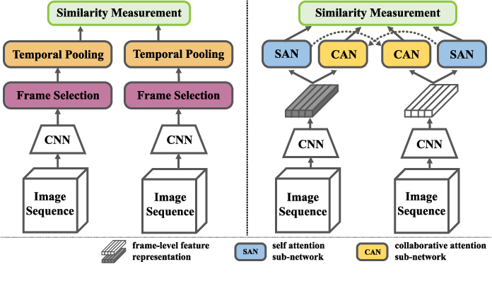Figure 1 for SCAN: Self-and-Collaborative Attention Network for Video Person Re-identification