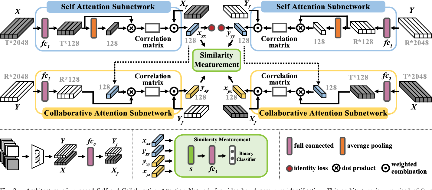 Figure 2 for SCAN: Self-and-Collaborative Attention Network for Video Person Re-identification