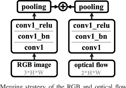 Figure 3 for SCAN: Self-and-Collaborative Attention Network for Video Person Re-identification