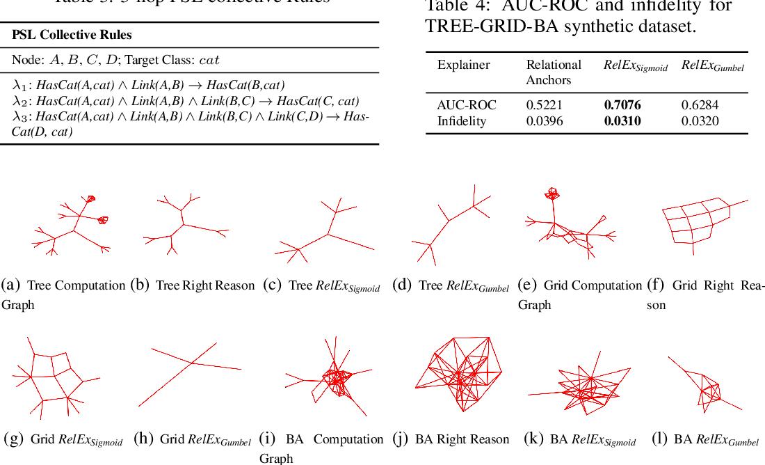 Figure 4 for RelEx: A Model-Agnostic Relational Model Explainer