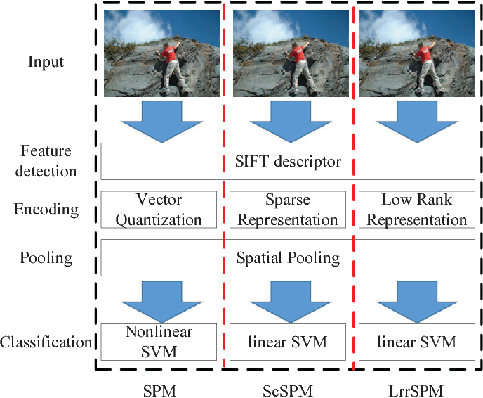 Figure 1 for Fast Low-rank Representation based Spatial Pyramid Matching for Image Classification