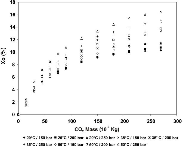 PDF] Brazilian Journal of Chemical Engineering SUPERCRITICAL