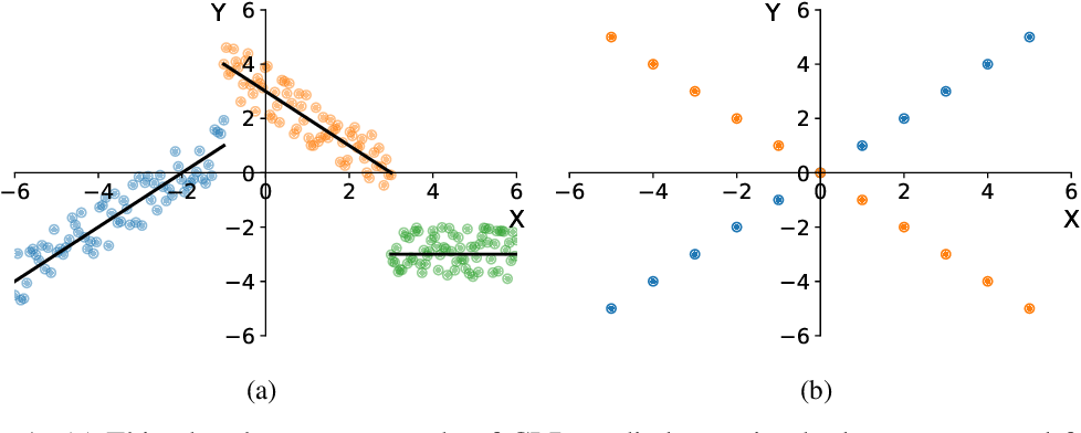 Figure 1 for Novel Prediction Techniques Based on Clusterwise Linear Regression