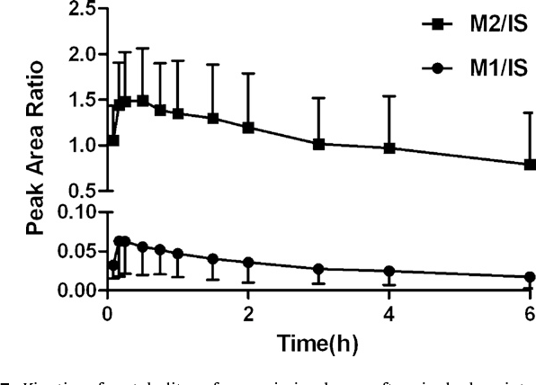 Fig. 7. Kinetics of metabolites of puerarin in plasma after single dose intravenous administration to rats (20mgkg−1, n=6). M1,M2:metabolites of puerarin, IS: internal standard.