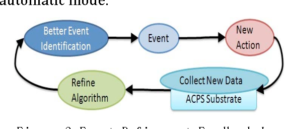 An event driven framework for assistive CPS environments