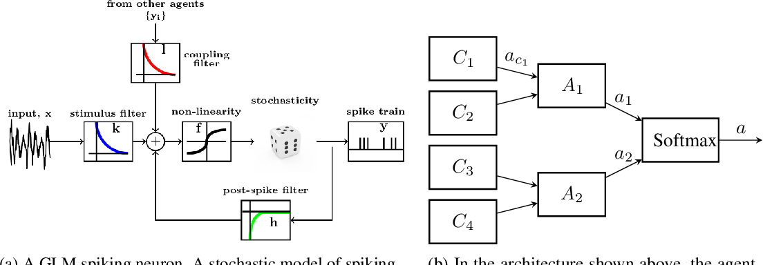 Figure 1 for Reinforcement learning with a network of spiking agents