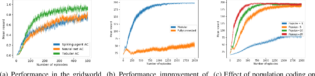 Figure 2 for Reinforcement learning with a network of spiking agents