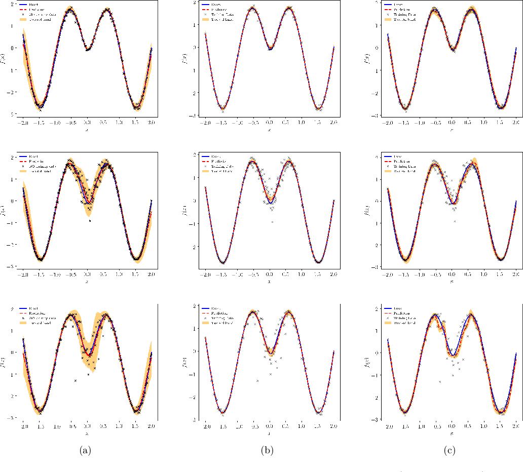 Figure 3 for Conditional deep surrogate models for stochastic, high-dimensional, and multi-fidelity systems