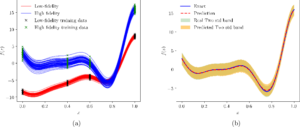 Figure 4 for Conditional deep surrogate models for stochastic, high-dimensional, and multi-fidelity systems