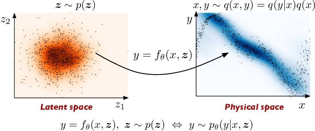 Figure 1 for Conditional deep surrogate models for stochastic, high-dimensional, and multi-fidelity systems