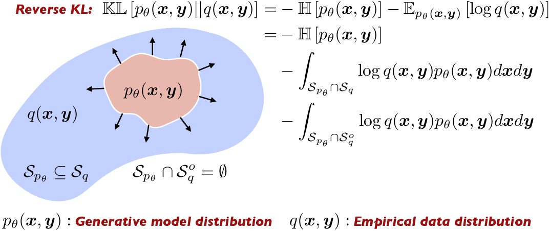 Figure 2 for Conditional deep surrogate models for stochastic, high-dimensional, and multi-fidelity systems