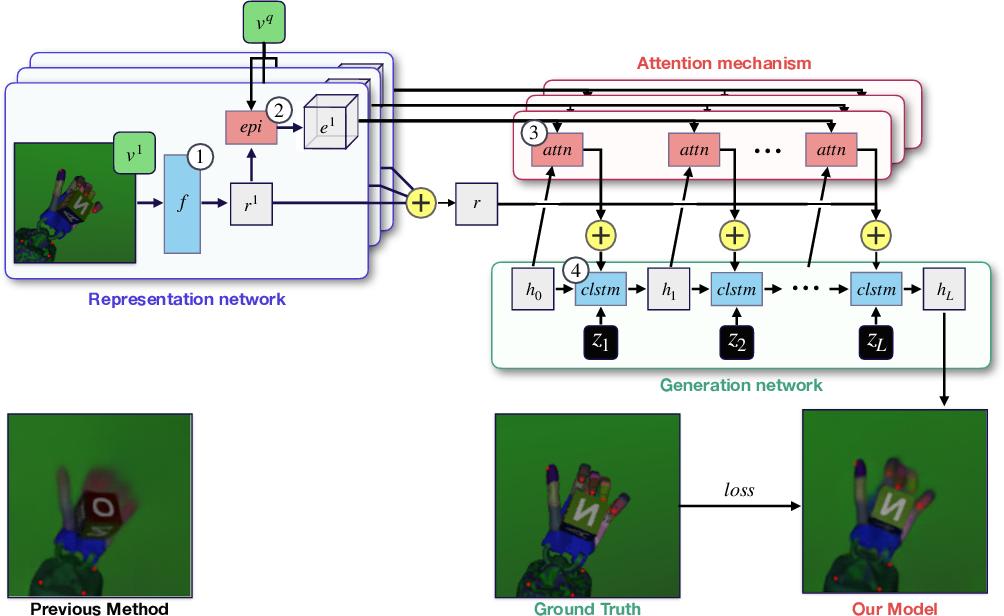 Figure 1 for Geometry-Aware Neural Rendering