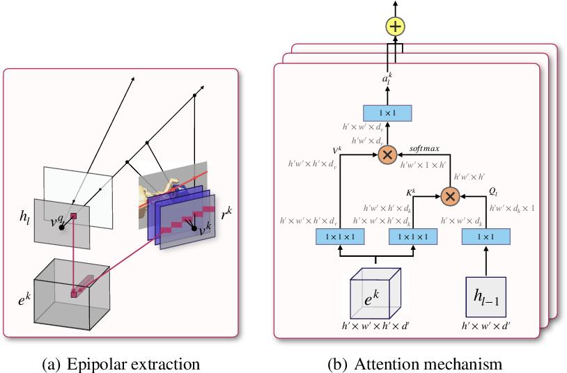 Figure 3 for Geometry-Aware Neural Rendering