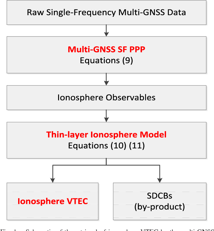 Ionosphere Sensing With a Low-Cost, Single-Frequency, Multi
