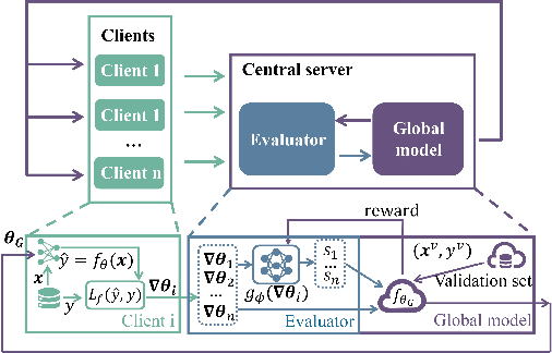 Figure 1 for Efficient Client Contribution Evaluation for Horizontal Federated Learning