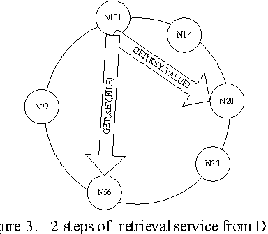 An Efficient Semantic Web Service Discovery Algorithm In Dht Based