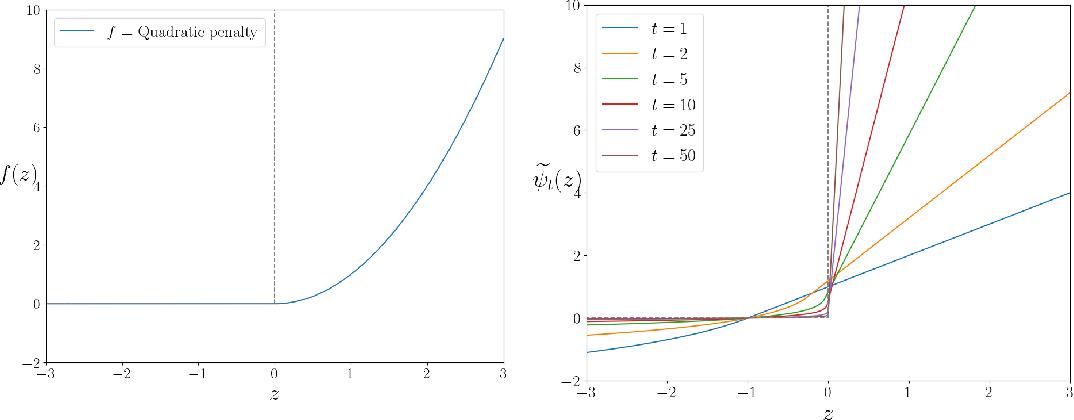Figure 4 for Beyond pixel-wise supervision for segmentation: A few global shape descriptors might be surprisingly good!