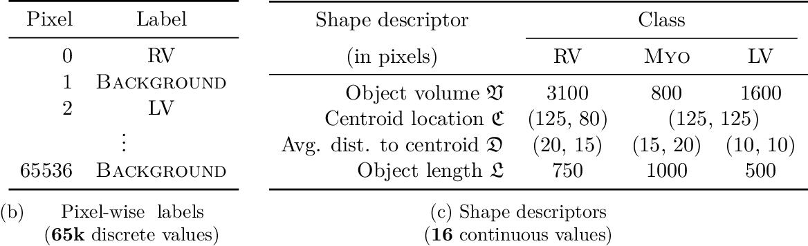 Figure 1 for Beyond pixel-wise supervision for segmentation: A few global shape descriptors might be surprisingly good!