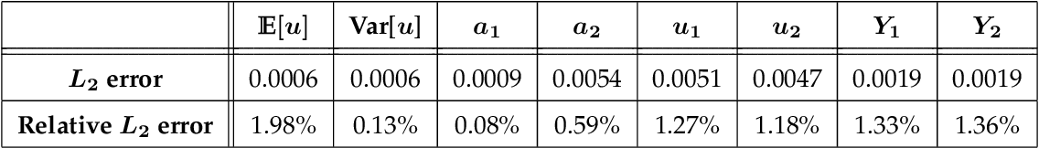 Figure 4 for Learning in Modal Space: Solving Time-Dependent Stochastic PDEs Using Physics-Informed Neural Networks