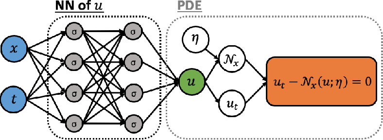 Figure 1 for Learning in Modal Space: Solving Time-Dependent Stochastic PDEs Using Physics-Informed Neural Networks