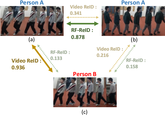 Figure 1 for Learning Longterm Representations for Person Re-Identification Using Radio Signals