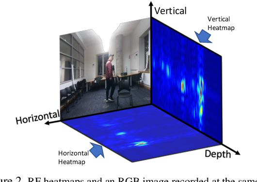 Figure 3 for Learning Longterm Representations for Person Re-Identification Using Radio Signals