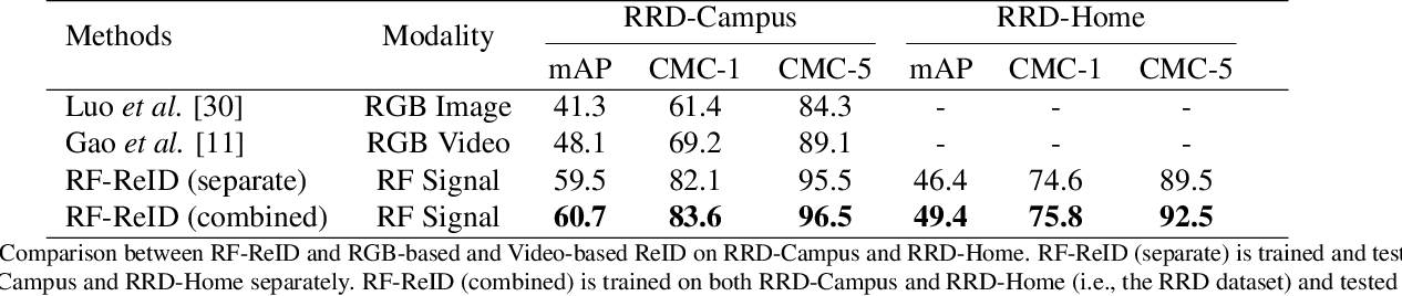 Figure 2 for Learning Longterm Representations for Person Re-Identification Using Radio Signals