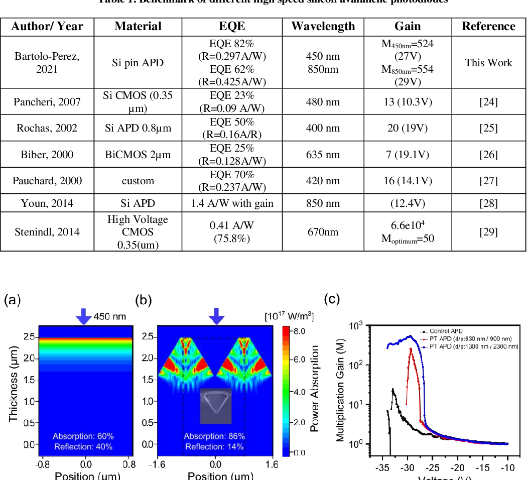 Figure 2 for Avalanche Photodetectors with Photon Trapping Structures for Biomedical Imaging Applications