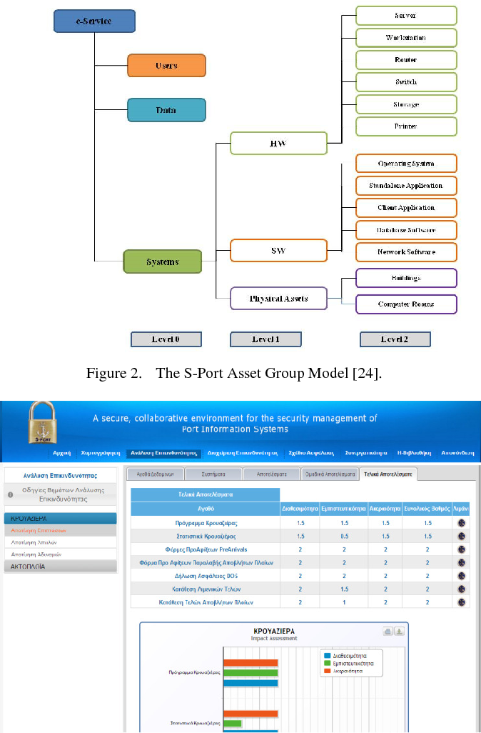 management model of port The paper presents a synthesis of the literature on port governance models and port performance maritime policy & management published online: 11 may 2010.