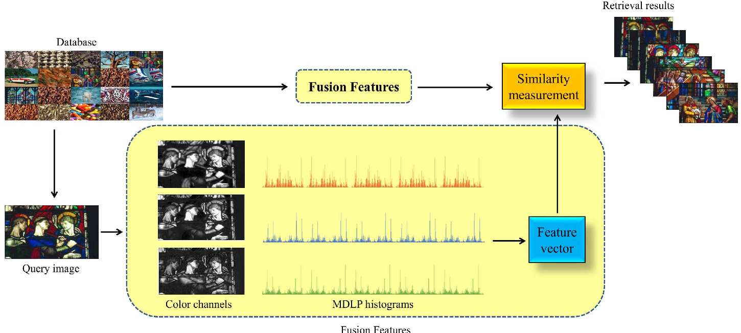 Figure 2 for Multichannel Distributed Local Pattern for Content Based Indexing and Retrieval