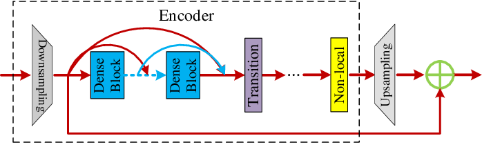 Figure 2 for Large Motion Video Super-Resolution with Dual Subnet and Multi-Stage Communicated Upsampling