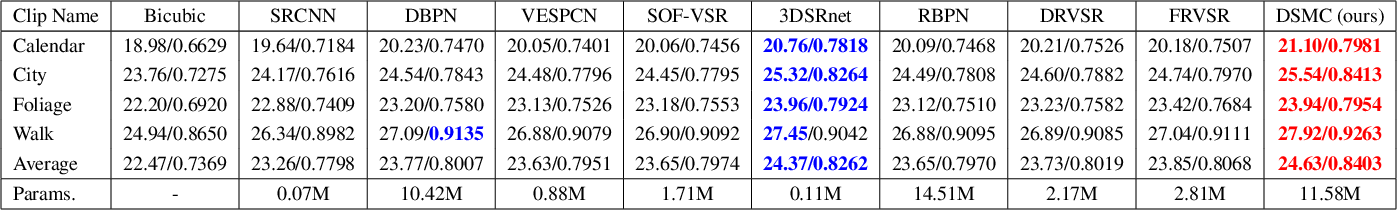 Figure 3 for Large Motion Video Super-Resolution with Dual Subnet and Multi-Stage Communicated Upsampling