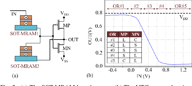 Figure 1 for An In-Memory Analog Computing Co-Processor for Energy-Efficient CNN Inference on Mobile Devices