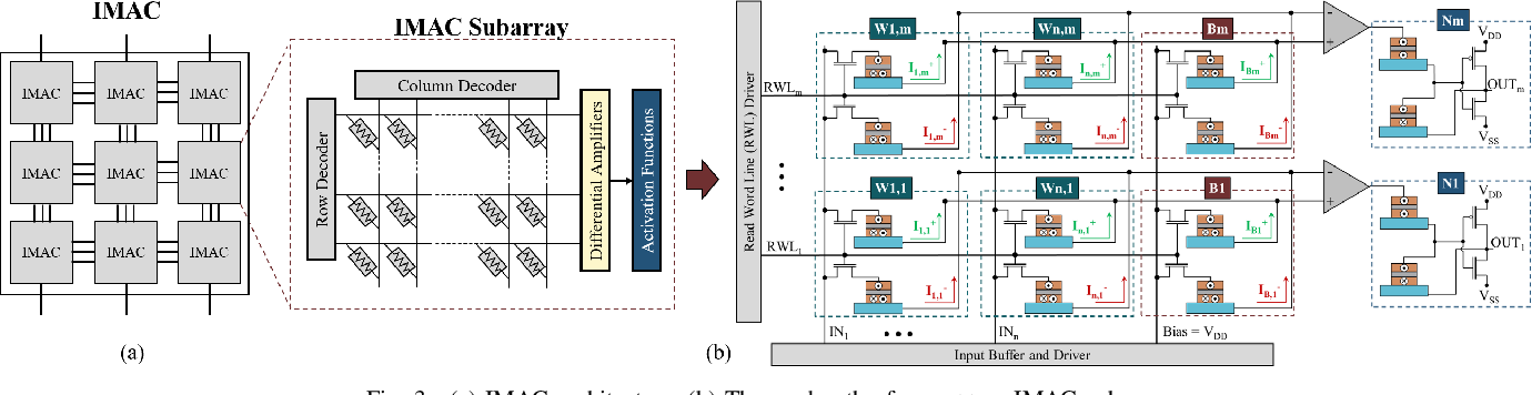 Figure 2 for An In-Memory Analog Computing Co-Processor for Energy-Efficient CNN Inference on Mobile Devices